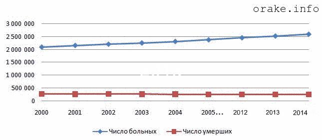 Онкология: статистика по России